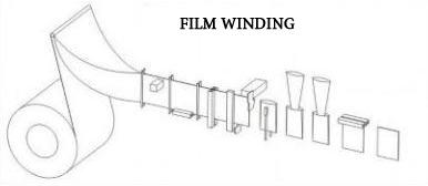 Film winding